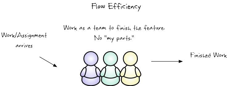 Flow efficiency.jpg