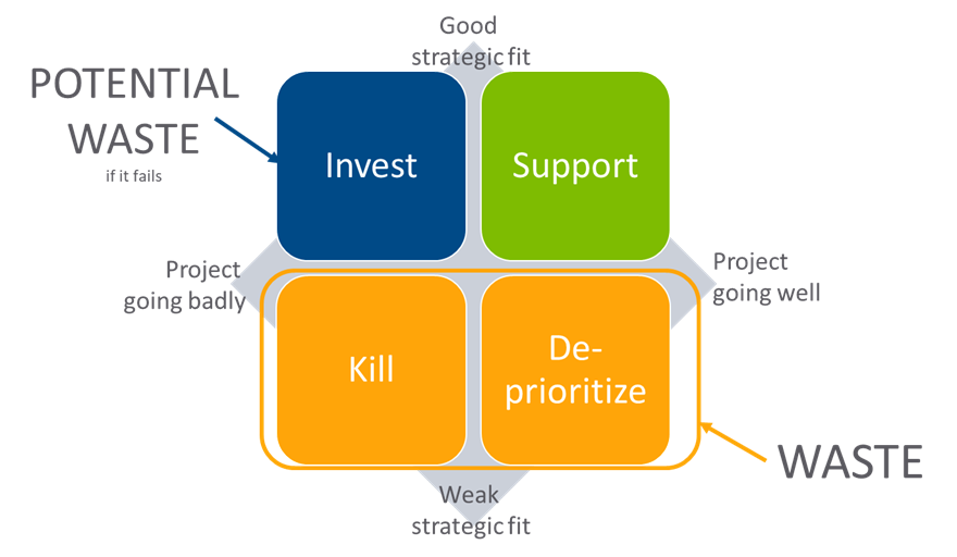 Benefits of Strategic Alignment - Matrix