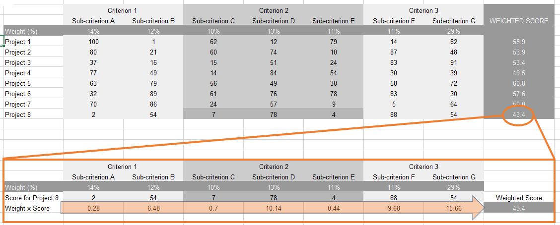 Sample project prioritization matrix